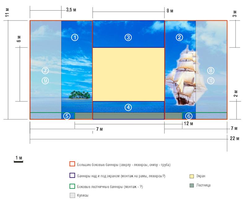 Схема элементов сцены