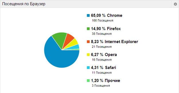 Статистика посетителей сайта shandin.ru по браузерам. Google Analitics